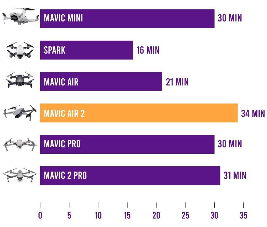 battery life comparison chart mavic mini vs spark vs air vs air 2 vs mavic pro vs mavic 2