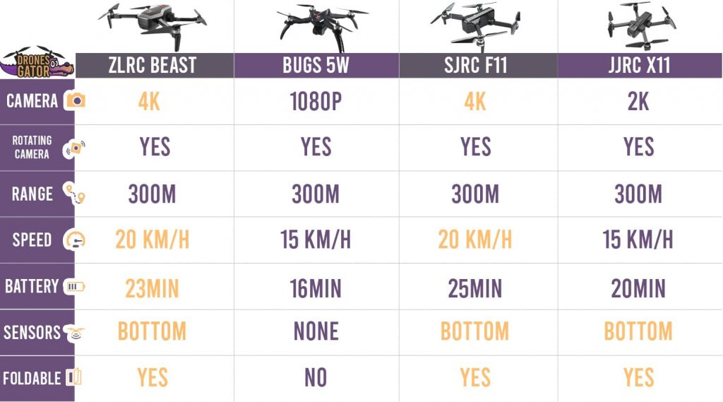 comparison-table-zlrc-beast-vs-bugs-5w-vs-sjrc-f11-vs-jjrc-x11-2.jpg