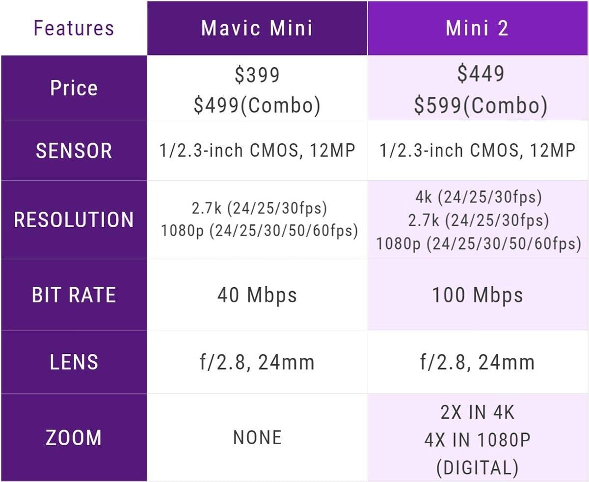 dji Mini 2 first part comparison table