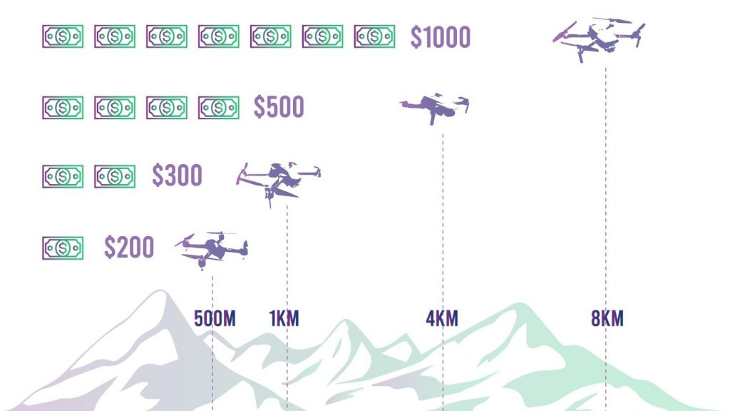 long range drones by price in km