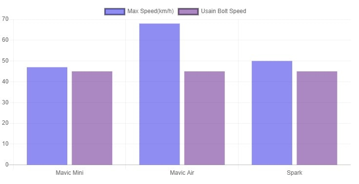 mini vs air vs spark max speed