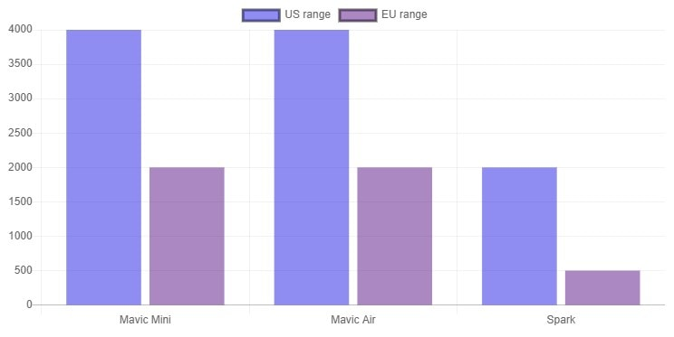 mini vs air vs spark us range vs eu range