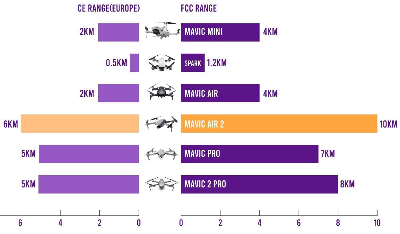 range mini vs spark vs air vs air 2 vs pro vs pro 2