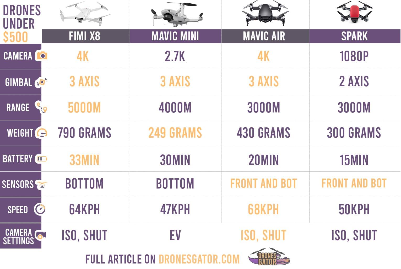 DJI Mavic Mini vs xiaomi fimi x8 vs mavic air vs dji spark comparison table