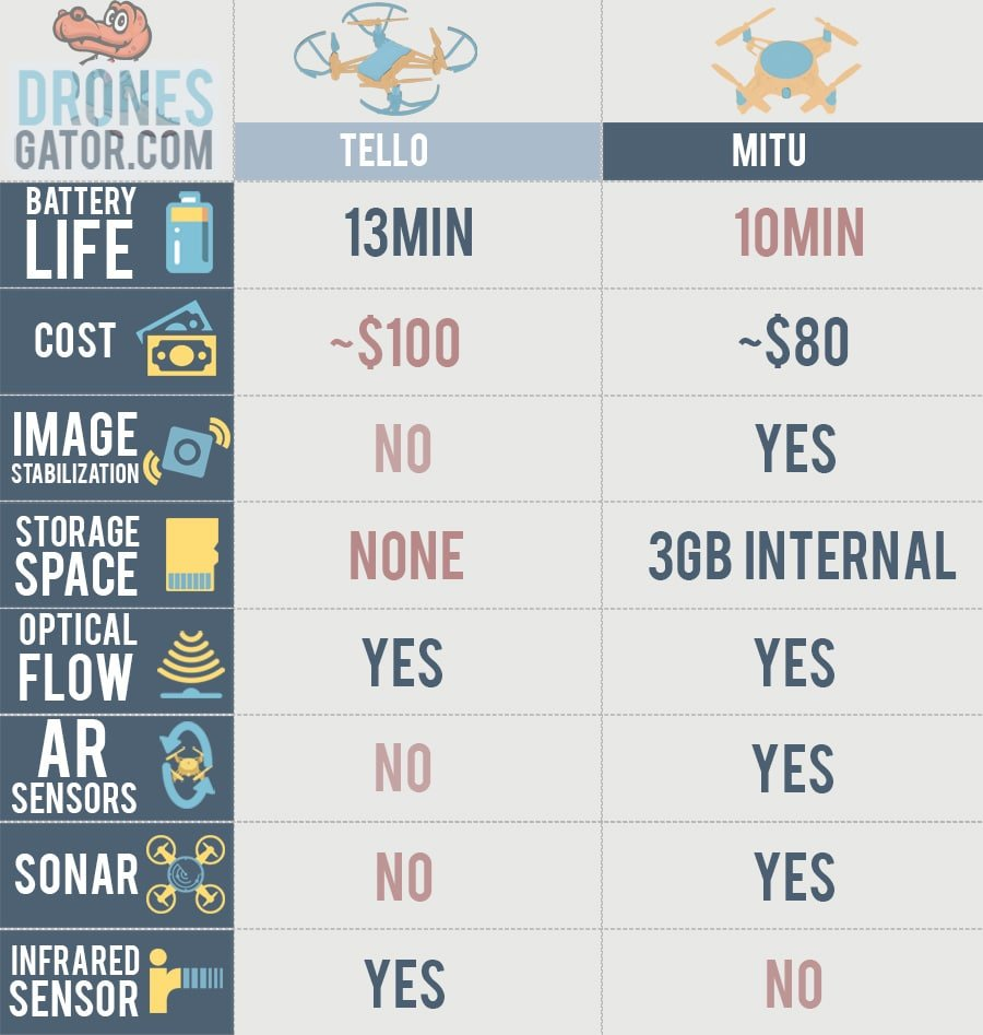 TELLO VS MITU DRONES COMPARISON tables