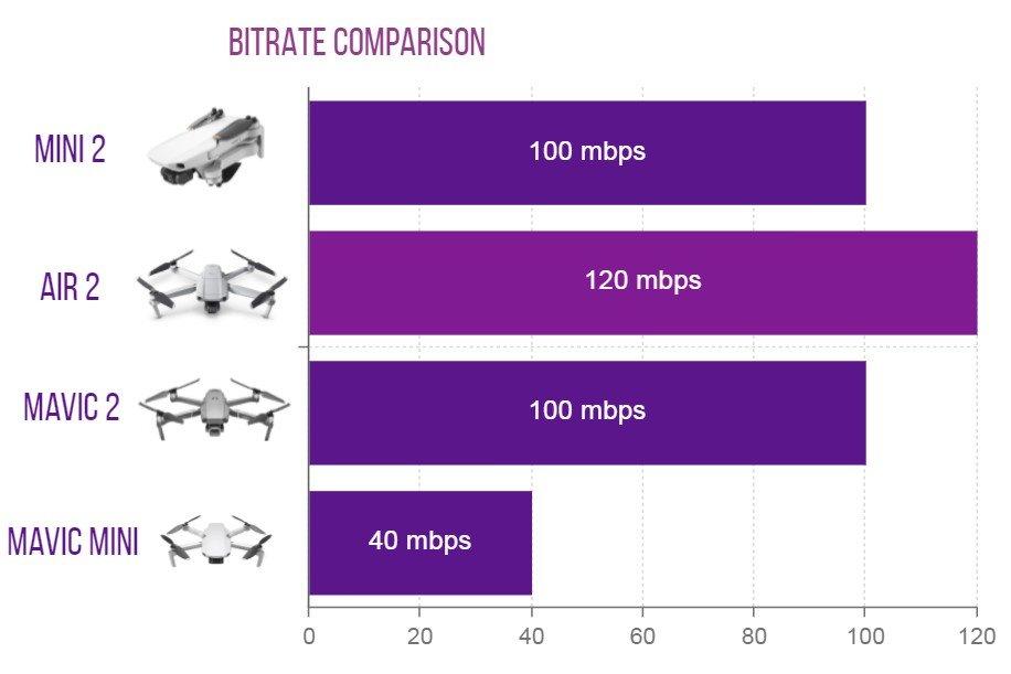 bitrate comparison chart mini 2 vs air 2 vs mavic 2 vs mini