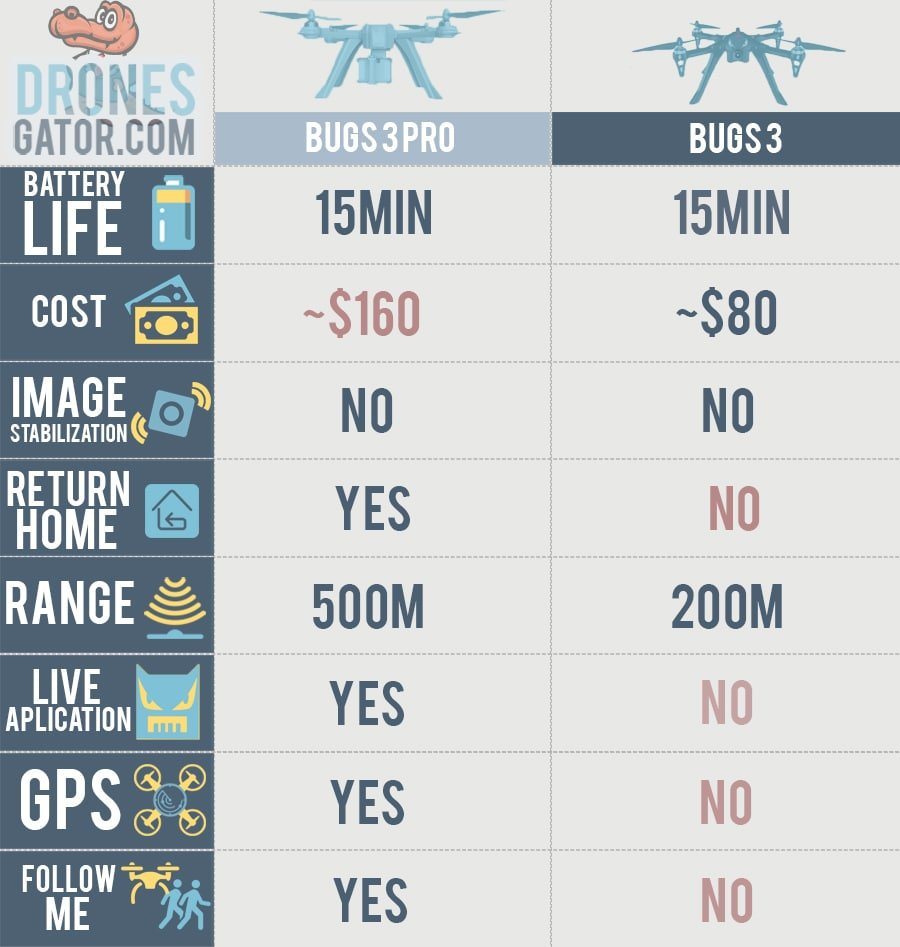 bugs 3 pro vs bugs 3 dronesgator comparison table