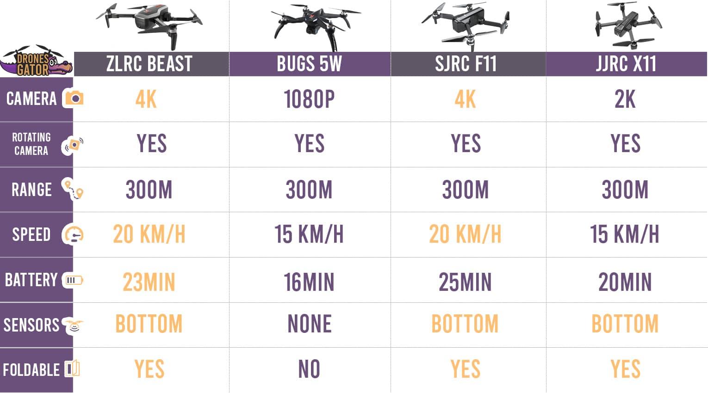 comparison table zlrc beast vs bugs 5w vs sjrc f11 vs jjrc x11 2