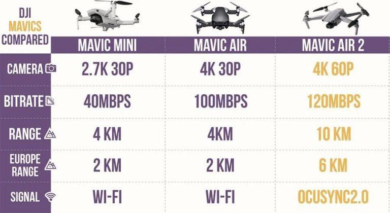 mini vs air 2 vs air