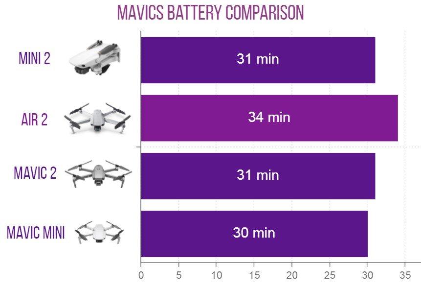 mavics battery comparison chart