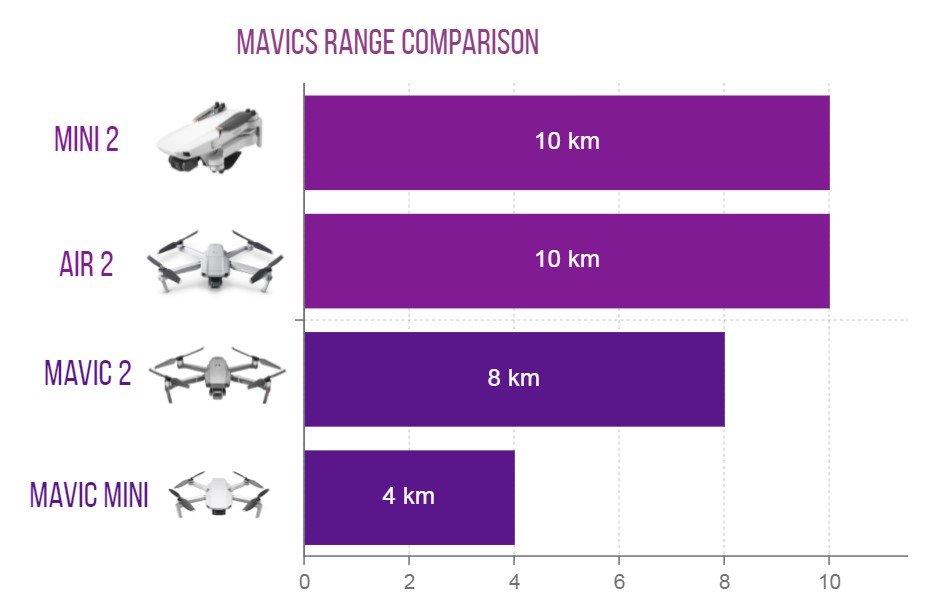 mavics range comparison chart