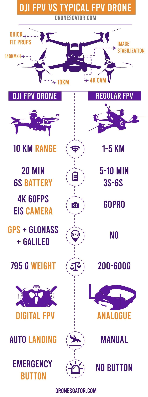 dji-fpv-drone-infographic