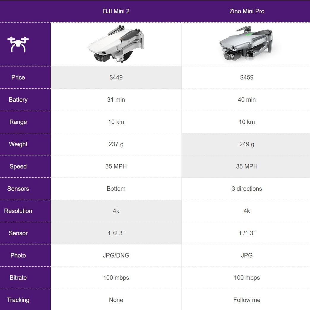 dji mini 2 alternative specs compared with zino mini pro