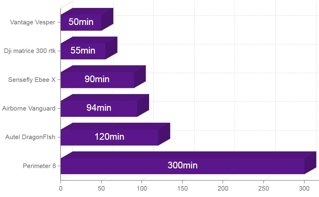 drones with 1 hour or longer battery life chart comparison