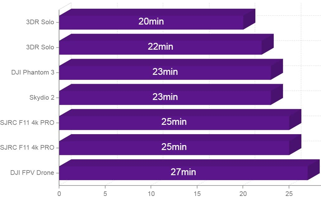 drones with 20 minutes flight time chart comparison