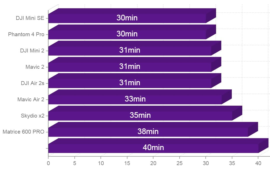 drones with 30 minutes of flight time chart comparison