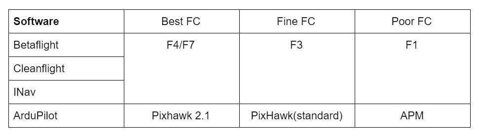 flight controller software comparison