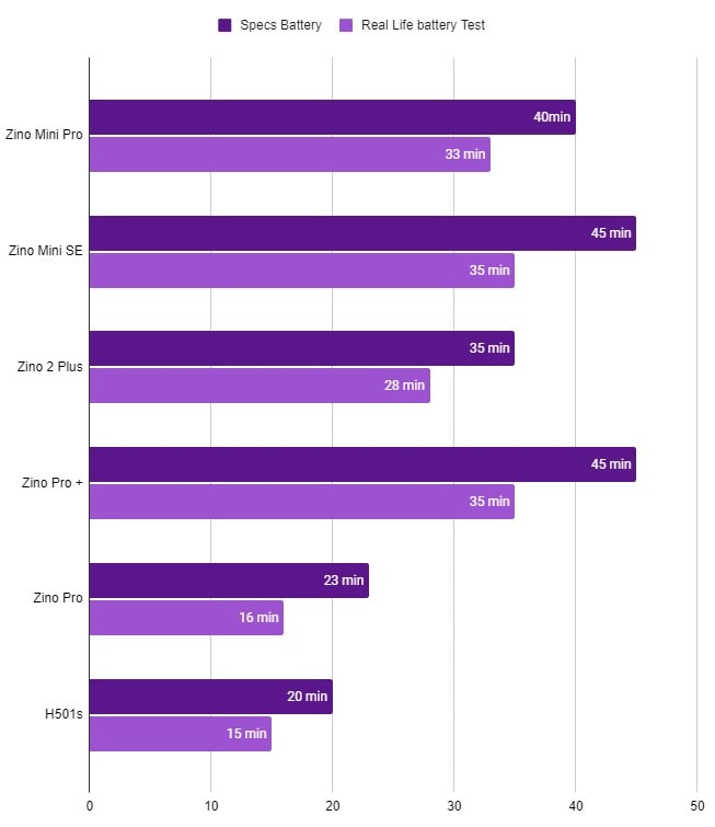 hubsan drones battery life compared