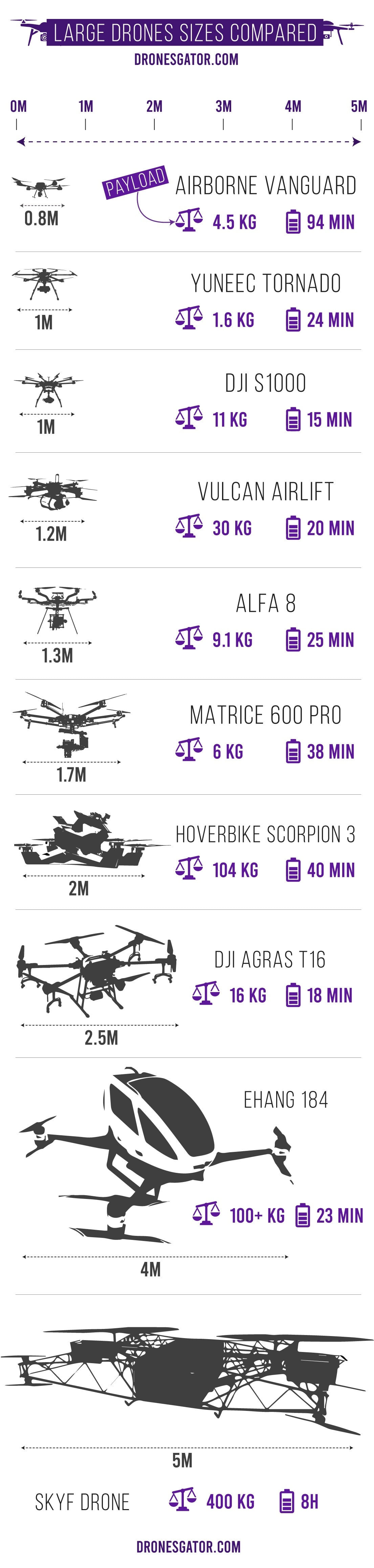 large drones sizes comparison infographic and payload capacity