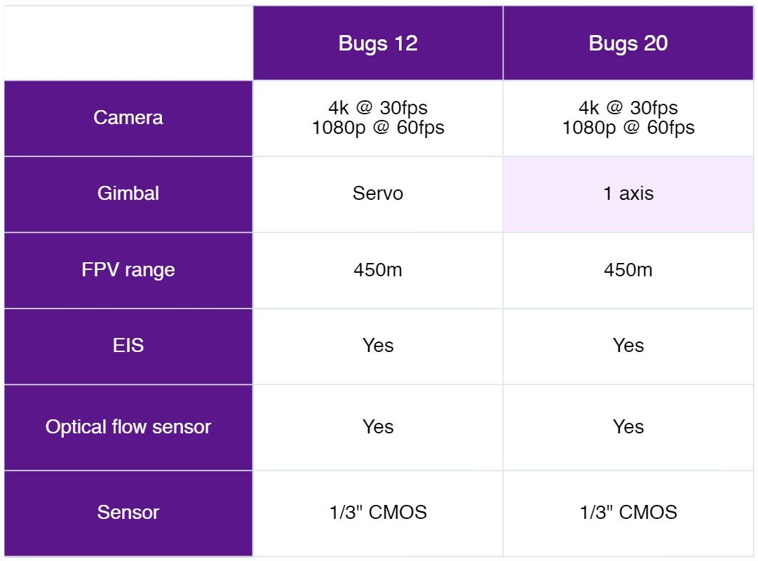 mjx bugs 12 vs bugs 20 camera comparison table