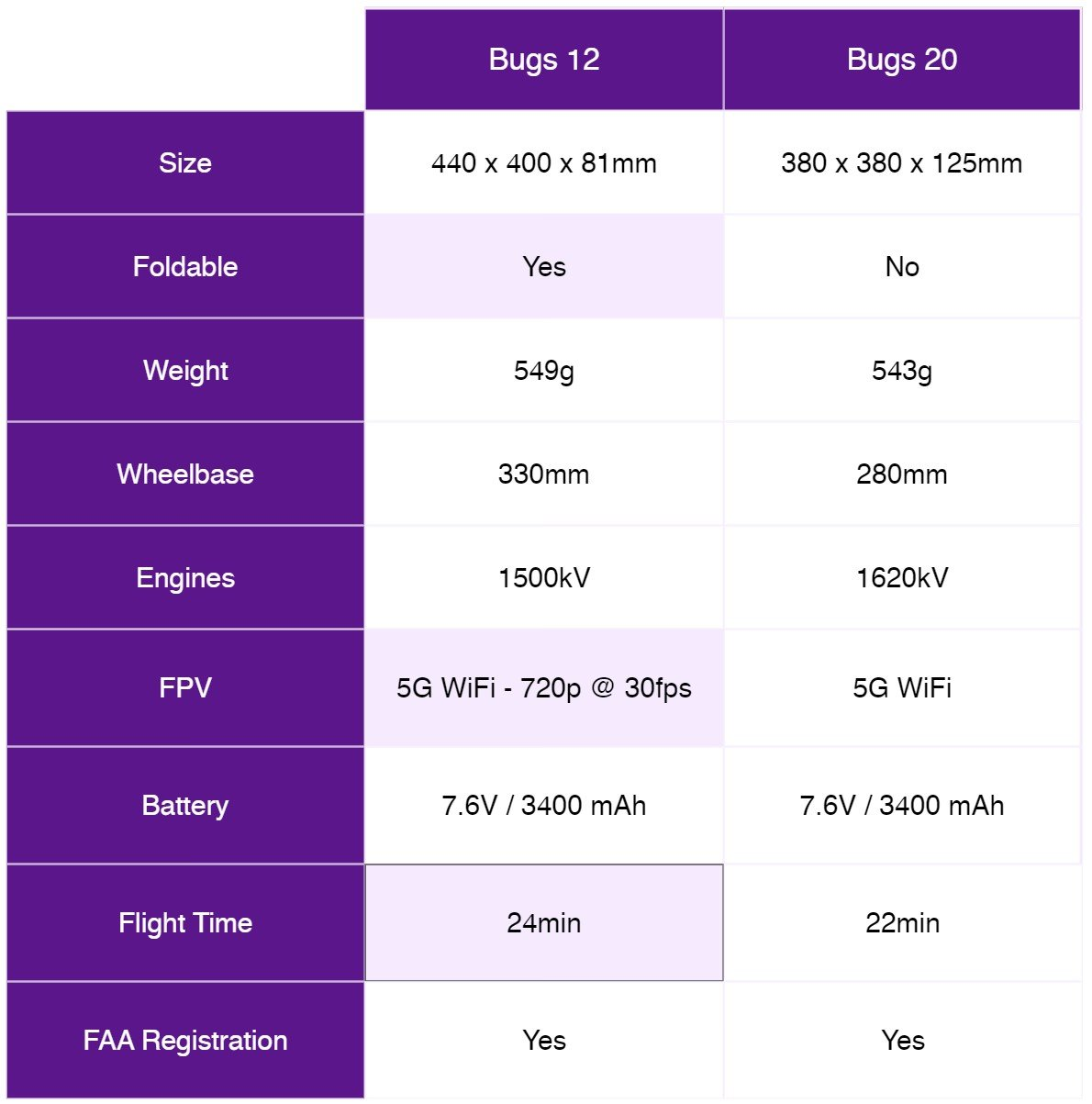 mjx bugs 12 vs bugs 20 specs table