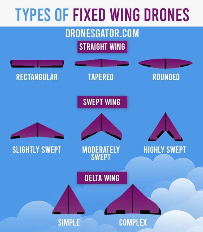 types of fixed wing drones